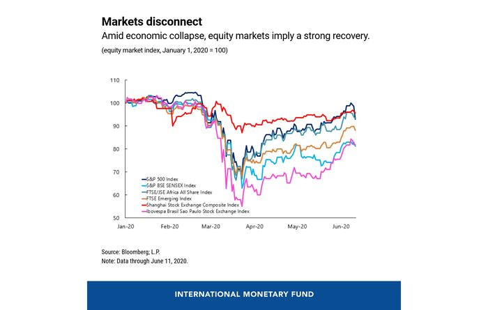 Markets diverging from real economy: IMF