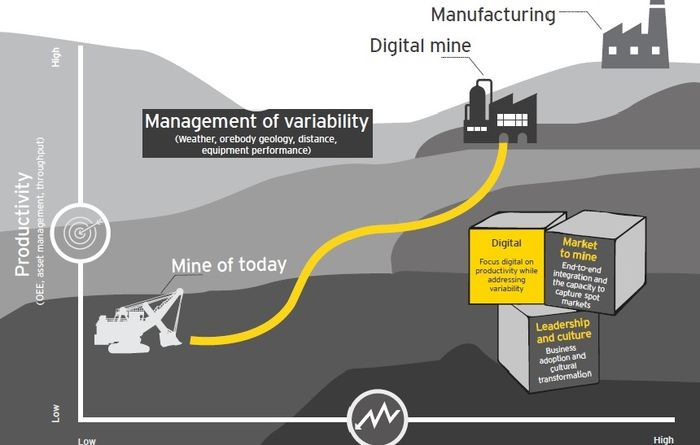Capital key to mining digital agenda