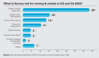 Recession fears, ESG on miners' minds