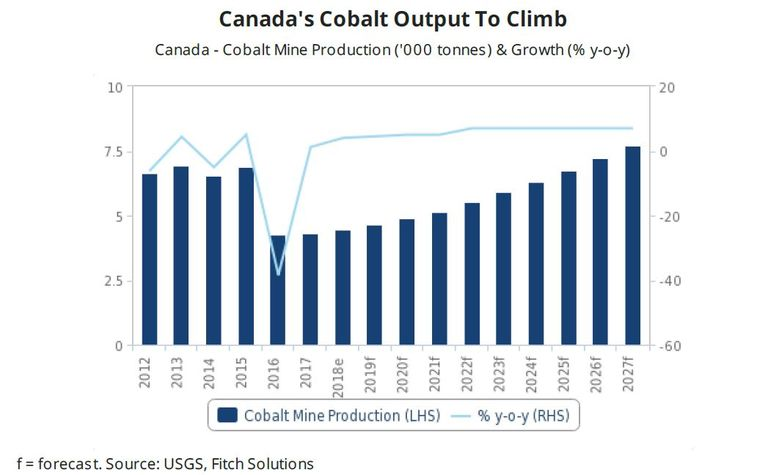 Americas mining recovery to remain on track