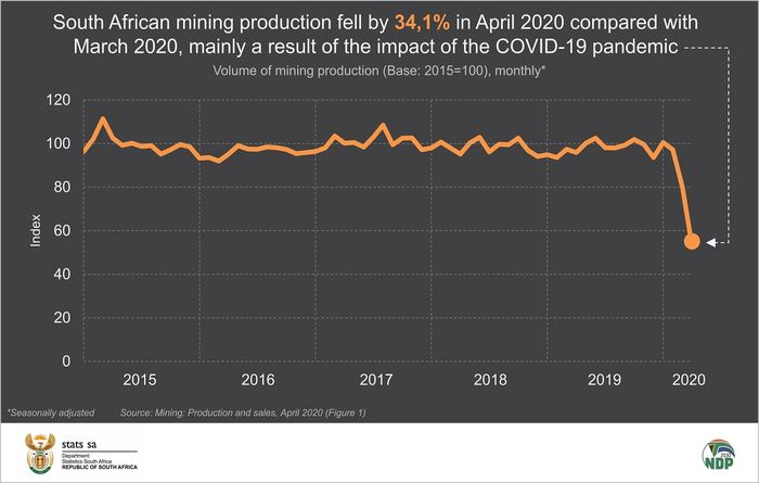 South Africa production plunges