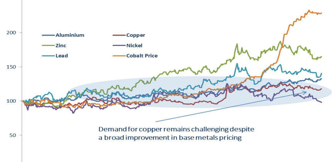 Copper poised for breakout?