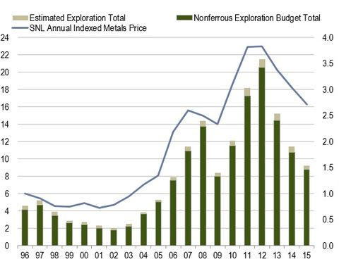 2016 exploration to drop another 15%