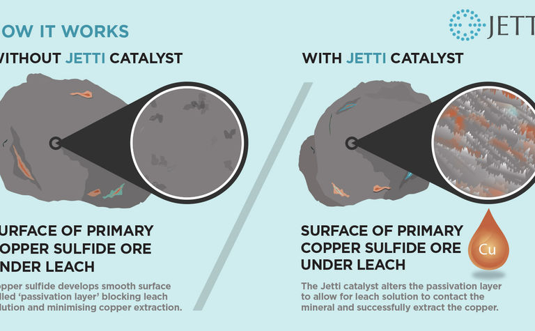Jetti aims to deliver copper's Holy Grail