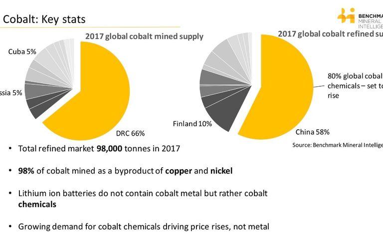 Big cradle-to-grave cobalt-battery JV formed - Mining Journal