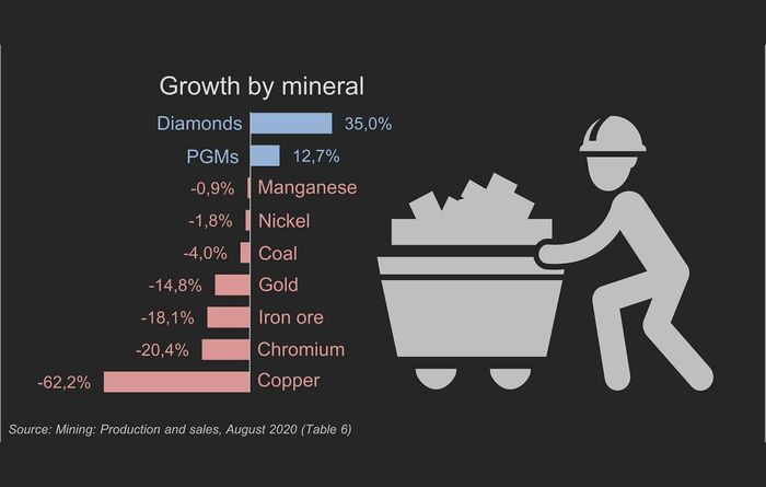 Mining production down in South Africa