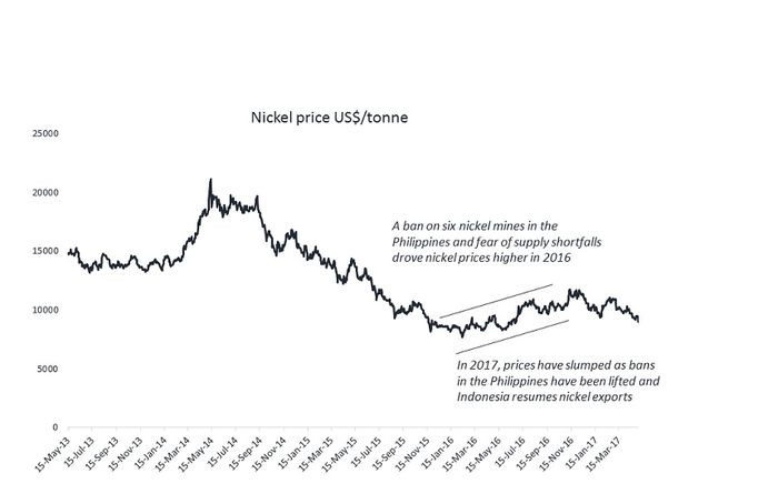 Nickel revival?