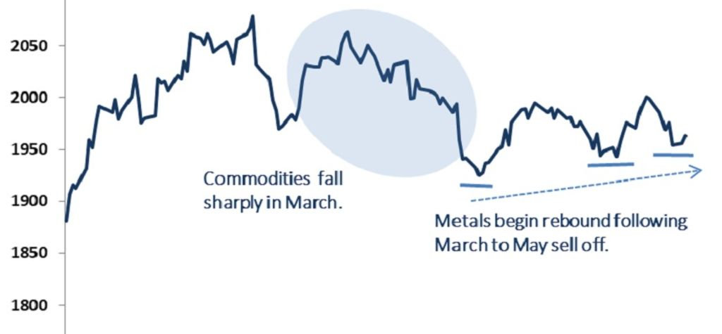 Commodities set for H2 resurgence?