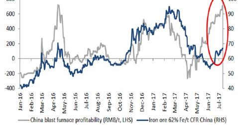 Chinese steel rise bodes well for iron ore