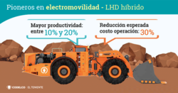 Codelco deploys first hybrid LHD