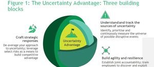 'Uncertainty Advantage' new imperative for miners