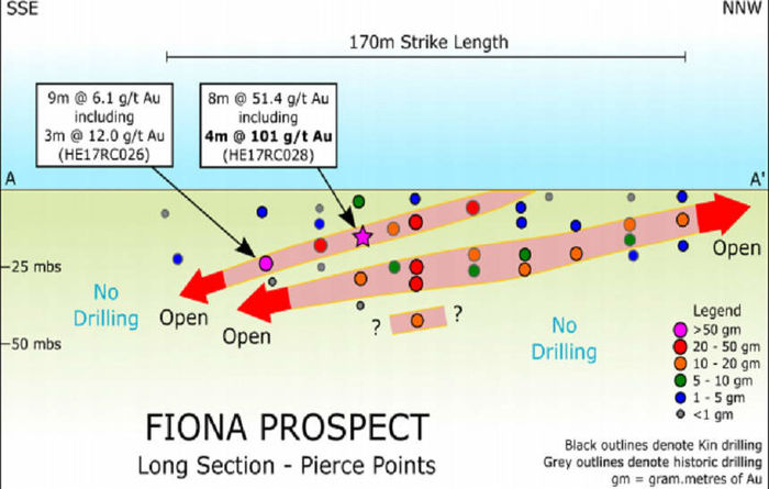 Fiona, Australia: 8m grading 51.4g/t Au from 10m, including 1m grading 283g/t Au (HE17RC028)